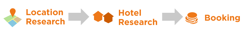 boutique hotel booking user journey